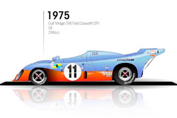 1975: Gulf Mirage GR8 Ford Cosworth DFV
