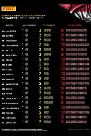Selección de neumáticos Pirelli