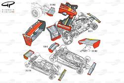 Evoluation des ailerons Ferrari