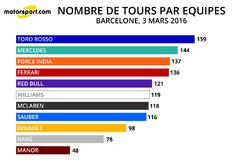 Nombre de tours par équipes, 03/03/16