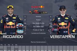 La comparación entre los pilotos de Red Bull, Daniel Ricciardo y Max Verstappen, en las cinco primeras carreras de 2018