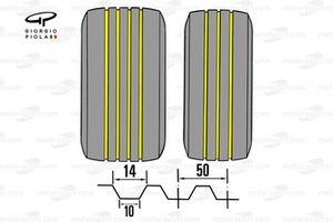 Grooved tyre specification (rear, left & front, right)