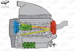 L'agencement de l'unité de puissance Mercedes PU106