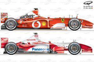 Toyota TF103 2003 comparison with Ferrari F2002 side view