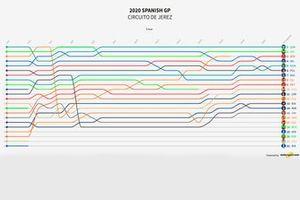 Visualización del Timeline vuelta por vuelta del GP de España de MotoGP