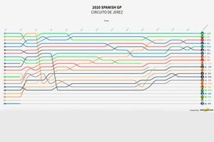 MotoGP Spanish GP 2020 Visualization Timeline