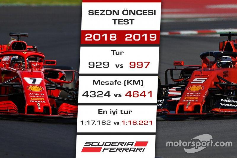 2018 - 2019 F1 sezon öncesi test kıyaslaması - Ferrari