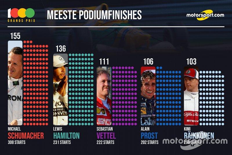 Stats 1000e GP - meeste podiums