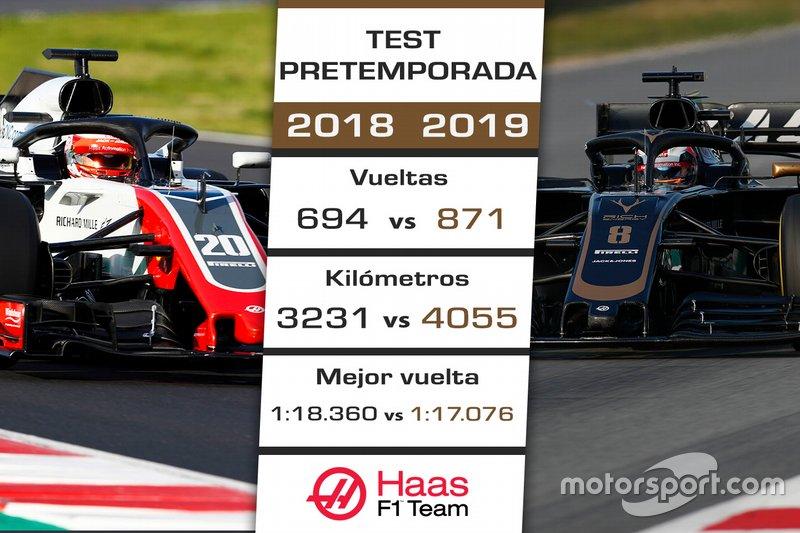 Comparación Haas F1 Team test 2018-2019