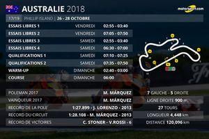 Le programme du Grand Prix d'Australie