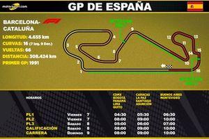 Horarios del GP de España de F1 para Latinoamérica