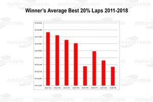Le Mans: Winner's average best 20% laps 2011-2018