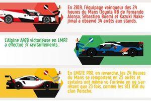 Données 24h du Mans