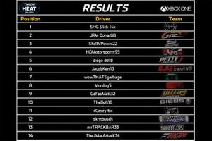 Results XBox