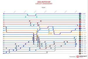 Timeline GP Holanda