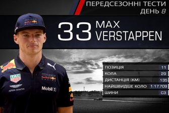 Результати восьмого дня тестів Ф1: Макс Ферстаппен