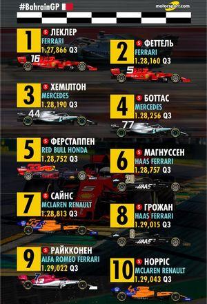 Стартова решітка Гран Прі Бахрейну 2019 року, 1-10 місця