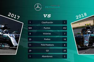 Mercedes: comparación de las primeras 15 carreras de las temporadas 2017 y 2018