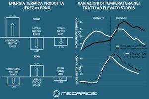 Grafico Simulazione MotoGP, MegaRide