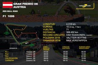Info GP de Austria