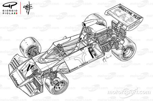 F1 1973