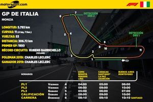 Horarios del GP de Italia de F1 para Latinoamérica