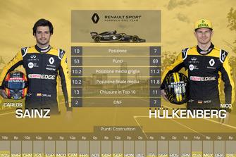 Confronto finale tra compagni di squadra: Carlos Sainz vs. Nico Hulkenberg, Renault