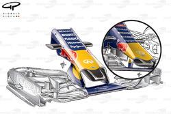 Comparaison d'ailerons avant de la Red Bull RB11