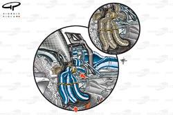 Agencement de l'échappement de l'unité de puissance Ferrari 059/3 avec des fèches montrant le boîtier en carbone où les têtes d'échappement sont (insert Marussia, avec des têtes d'échappement couvertes)