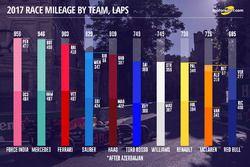 Race mileage by teams, laps
