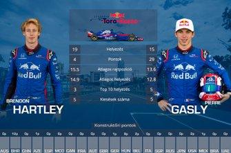 Csapattársak egymás ellen - Toro Rosso