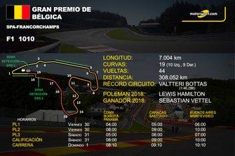 Info GP de Bélgica