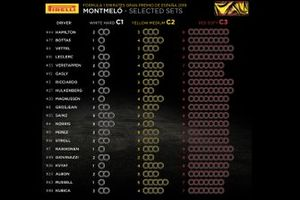 Selected Pirelli sets for Spanish GP