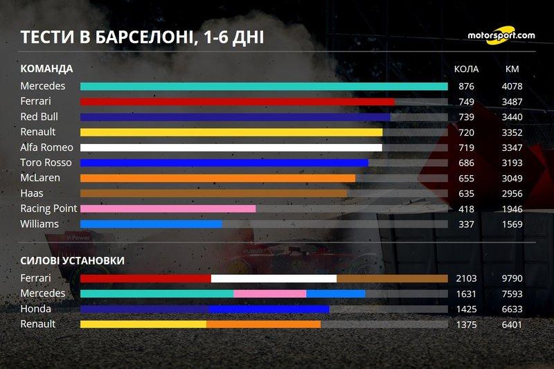 Кілометраж команд і двигунів, 1-6 дні