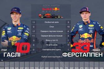 Дуель пілотів команди Red Bull