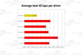 Gemiddelde over 40 beste ronden per coureur