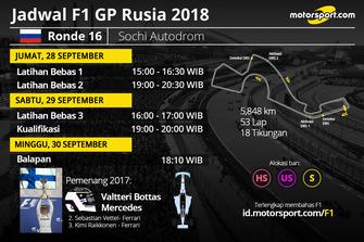Jadwal F1 GP Rusia 2018