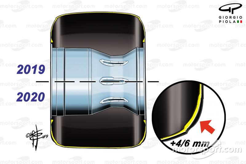 2019-2020 tyres comparison