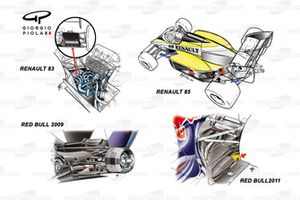 Renault 83/85 and Red Bull Racing RB5/RB7 engine blowing table