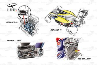 Renault 83/85 y Red Bull Racing RB5/RB7 flujo de aire de motor