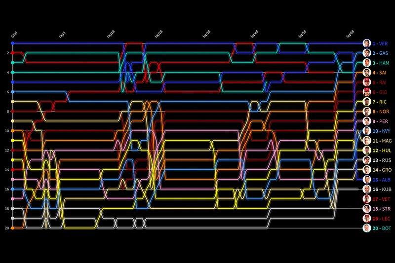 Timeline vuelta por vuelta GP de Brasil