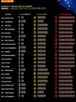 Auswahl der Reifenmischungen für den Grand Prix von Europa in Baku