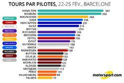 Tours par pilotes - 22-25/02/2016