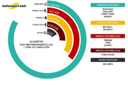 Kilometer pro Motorenhersteller