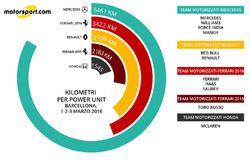 Km per power unit (1-3 marzo)
