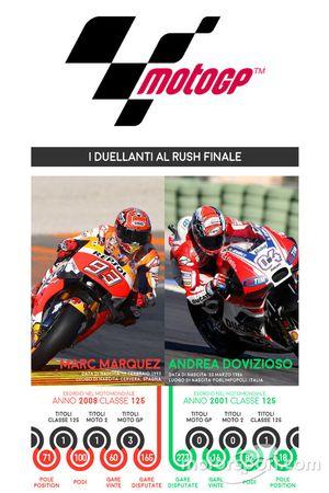 Risultati di Marc Marquez, Honda, e Andrea Dovizioso, Ducati