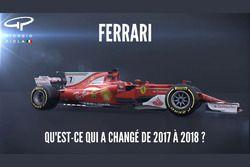 Capture vidéo sur la Ferrari SF71H