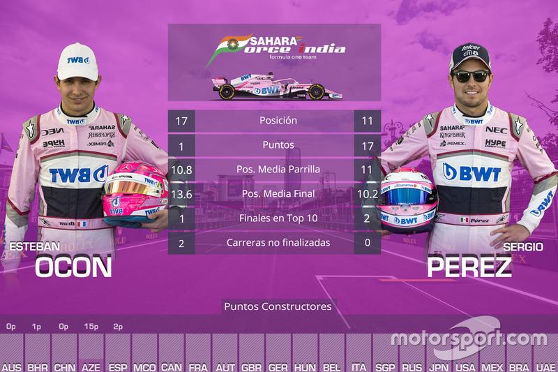 La comparación entre los pilotos de Force India, Sergio Pérez y Esteban Ocon, en las cinco primeras carreras de 2018