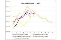 Midfield long run 1
