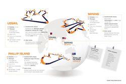 Infografías de Sepang, Phillip Island en Losail